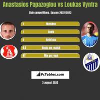 Anastasios Papazoglou vs Loukas Vyntra h2h player stats