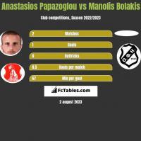 Anastasios Papazoglou vs Manolis Bolakis h2h player stats