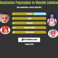 Anastasios Papazoglou vs Manolis Saliakas h2h player stats