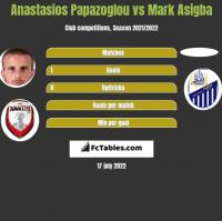 Anastasios Papazoglou vs Mark Asigba h2h player stats