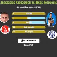 Anastasios Papazoglou vs Nikos Korovesis h2h player stats