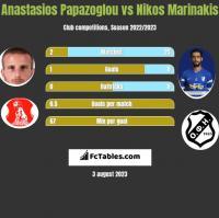 Anastasios Papazoglou vs Nikos Marinakis h2h player stats
