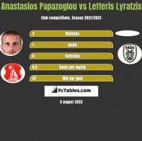 Anastasios Papazoglou vs Lefteris Lyratzis h2h player stats