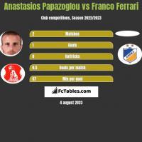 Anastasios Papazoglou vs Franco Ferrari h2h player stats