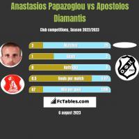 Anastasios Papazoglou vs Apostolos Diamantis h2h player stats