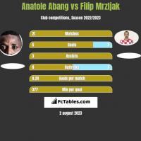 Anatole Abang vs Filip Mrzljak h2h player stats