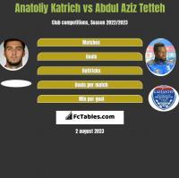 Anatoliy Katrich vs Abdul Aziz Tetteh h2h player stats