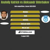 Anatoliy Katrich vs Aleksandr Shterbakov h2h player stats