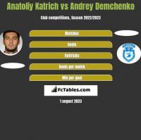 Anatoliy Katrich vs Andrey Demchenko h2h player stats