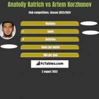 Anatoliy Katrich vs Artem Korzhunov h2h player stats