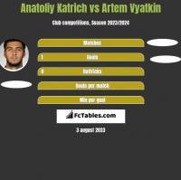 Anatoliy Katrich vs Artem Vyatkin h2h player stats