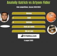 Anatoliy Katrich vs Artyom Fidler h2h player stats