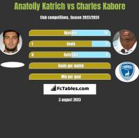 Anatoliy Katrich vs Charles Kabore h2h player stats
