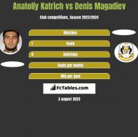 Anatoliy Katrich vs Denis Magadiev h2h player stats