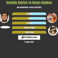 Anatoliy Katrich vs Denys Kulakov h2h player stats