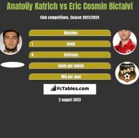Anatoliy Katrich vs Eric Cosmin Bicfalvi h2h player stats