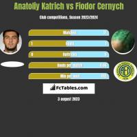 Anatoliy Katrich vs Fiodor Cernych h2h player stats