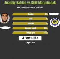 Anatoliy Katrich vs Kirill Marushchak h2h player stats