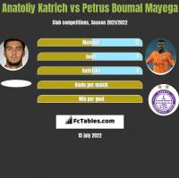 Anatoliy Katrich vs Petrus Boumal Mayega h2h player stats