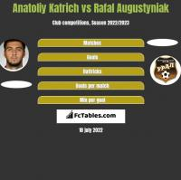 Anatoliy Katrich vs Rafal Augustyniak h2h player stats
