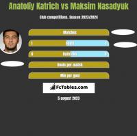 Anatoliy Katrich vs Maksim Nasadyuk h2h player stats