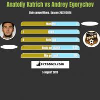 Anatoliy Katrich vs Andrey Egorychev h2h player stats