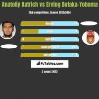 Anatoliy Katrich vs Erving Botaka-Yoboma h2h player stats