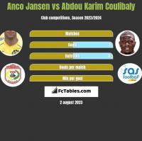 Anco Jansen vs Abdou Karim Coulibaly h2h player stats
