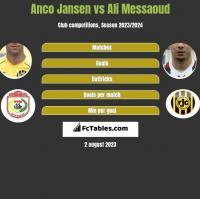 Anco Jansen vs Ali Messaoud h2h player stats