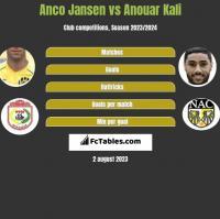 Anco Jansen vs Anouar Kali h2h player stats