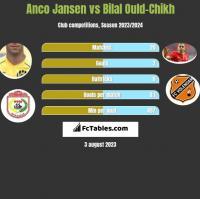 Anco Jansen vs Bilal Ould-Chikh h2h player stats