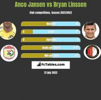 Anco Jansen vs Bryan Linssen h2h player stats