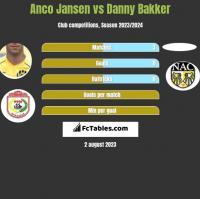 Anco Jansen vs Danny Bakker h2h player stats