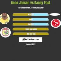 Anco Jansen vs Danny Post h2h player stats