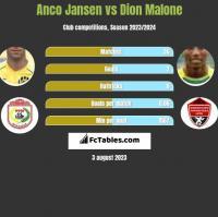 Anco Jansen vs Dion Malone h2h player stats