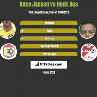 Anco Jansen vs Henk Bos h2h player stats