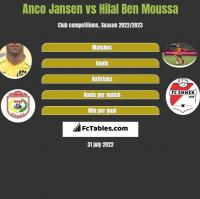 Anco Jansen vs Hilal Ben Moussa h2h player stats