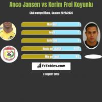 Anco Jansen vs Kerim Frei Koyunlu h2h player stats