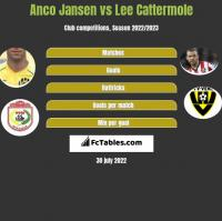 Anco Jansen vs Lee Cattermole h2h player stats