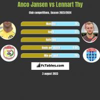Anco Jansen vs Lennart Thy h2h player stats