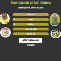 Anco Jansen vs Lex Immers h2h player stats