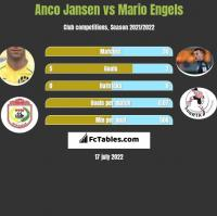 Anco Jansen vs Mario Engels h2h player stats