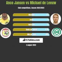 Anco Jansen vs Michael de Leeuw h2h player stats