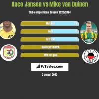 Anco Jansen vs Mike van Duinen h2h player stats