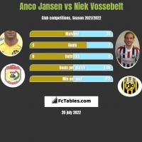 Anco Jansen vs Niek Vossebelt h2h player stats
