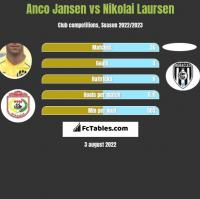 Anco Jansen vs Nikolai Laursen h2h player stats