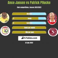 Anco Jansen vs Patrick Pflucke h2h player stats