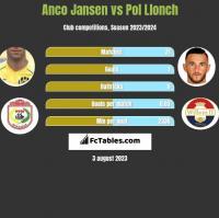 Anco Jansen vs Pol Llonch h2h player stats