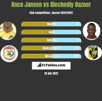 Anco Jansen vs Riechedly Bazoer h2h player stats