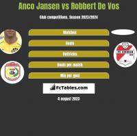 Anco Jansen vs Robbert De Vos h2h player stats